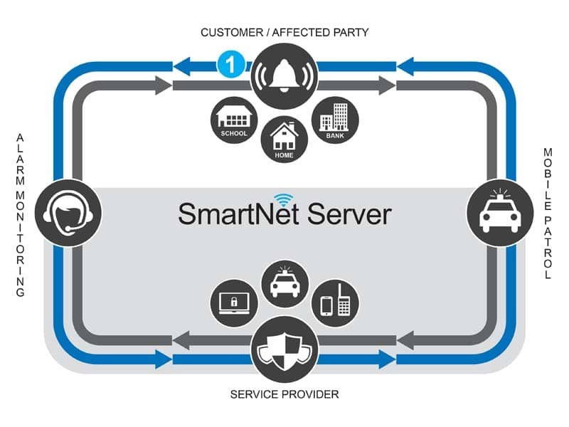 Job Dispatch and Communications flows in the SmartNet Network